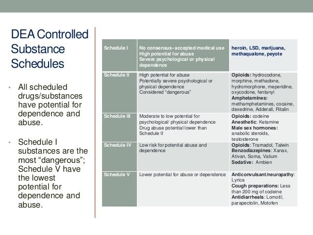 DEA Controlled Substances Schedules